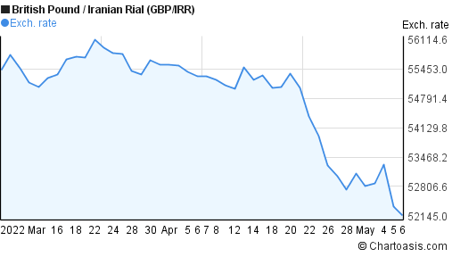 British Pound to Iranian Rial (GBP/IRR) 2 months forex chart