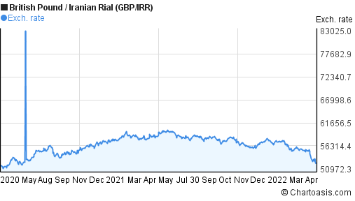 British Pound to Iranian Rial (GBP/IRR) 2 years forex chart