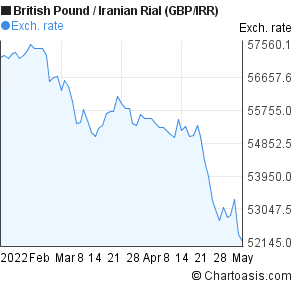 British Pound to Iranian Rial (GBP/IRR) 3 months forex chart