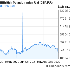 British Pound to Iranian Rial (GBP/IRR) 3 years forex chart