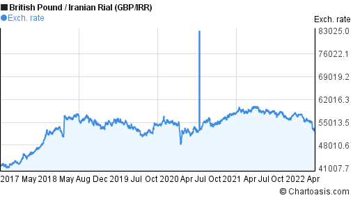 British Pound to Iranian Rial (GBP/IRR) 5 years forex chart