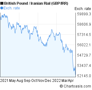 British Pound to Iranian Rial (GBP/IRR) forex chart