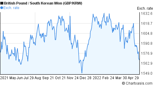 British Pound to South Korean Won (GBP/KRW) forex chart