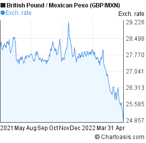 British Pound to Mexican Peso (GBP/MXN) forex chart