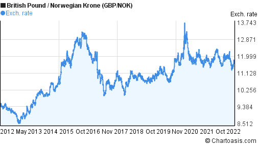 British Pound to Norwegian Krone (GBP/NOK) 10 years forex chart