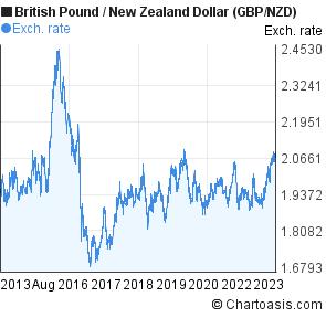 British Pound New Zealand Dollar Chart
