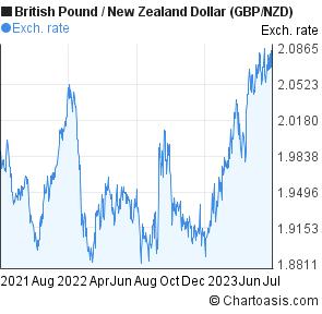 Zealand Dollar Chart Gbp Nzd