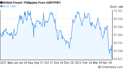 British Pound to Philippine Peso (GBP/PHP) 1 year forex chart