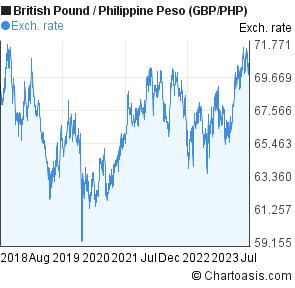 Uk pound to philippine peso