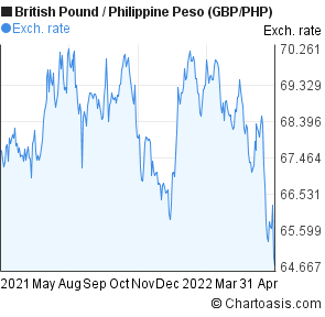 Forex gbp to php
