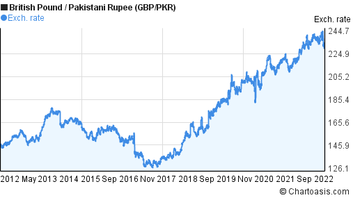 British Pound to Pakistani Rupee (GBP/PKR) 10 years forex chart