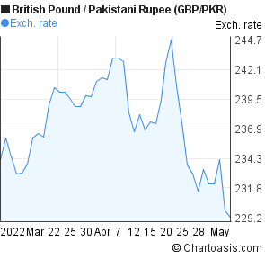 Gbp to pkr forex rate