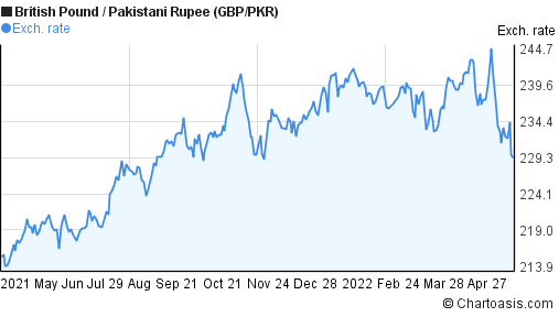 Gbp to pkr forex.pk