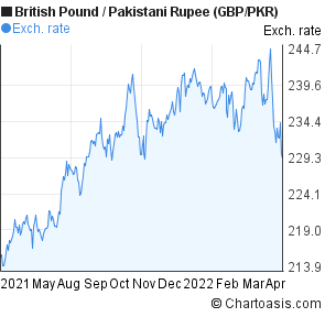 Disclamer 20 Pence Gbp British Pound Vs Pkr Stani Ru Ratings Are Calculated By Comparing