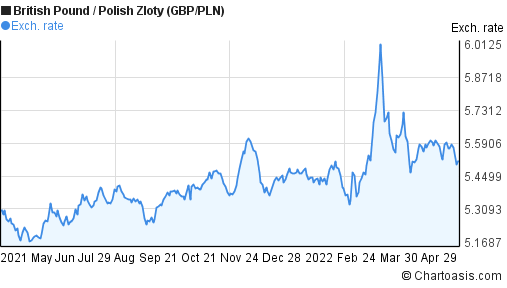 British Pound to Polish Zloty (GBP/PLN) 1 year forex chart