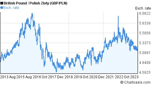 british pound to pln