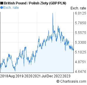 (British Pound to Polish Zloty)