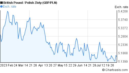 British Pound to Polish Zloty (GBP/PLN) 6 months forex chart
