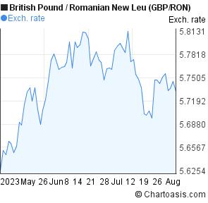 British pound forex factors