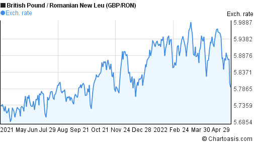 British Pound to Romanian New Leu (GBP/RON) forex chart