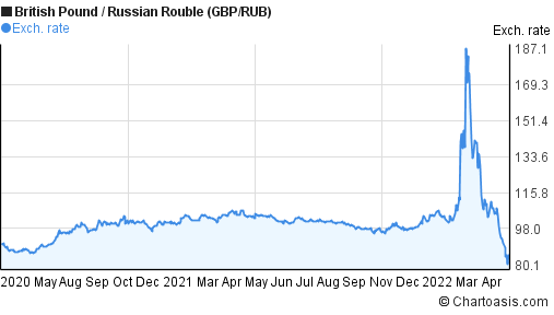 British Pound to Russian Rouble (GBP/RUB) 2 years forex chart