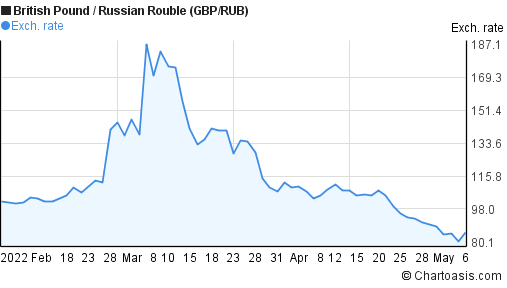 British Pound to Russian Rouble (GBP/RUB) 3 months forex chart
