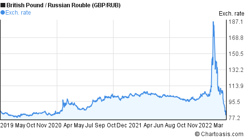 British Pound to Russian Rouble (GBP/RUB) 3 years forex chart