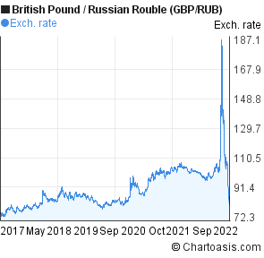 British Pound to Russian Rouble (GBP/RUB) 5 years forex chart