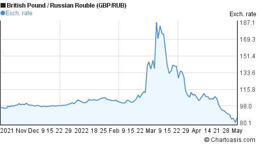 British Pound to Russian Rouble (GBP/RUB) 6 months forex chart