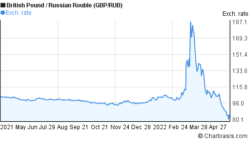 British Pound to Russian Rouble (GBP/RUB) forex chart