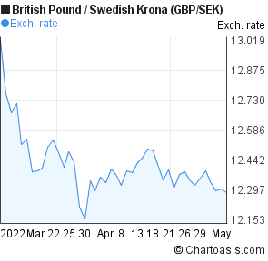 Get your FREE British Pound to Swedish Krona (GBP/SEK) live streaming and up-to-date data, quotes & prices, charts, rates, analysis & forecasts. Enter Now!