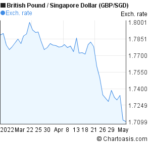 British Pound to Singapore Dollar (GBP/SGD) 2 months forex chart