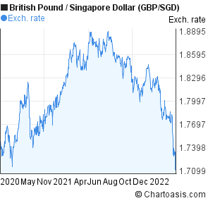 British Pound to Singapore Dollar (GBP/SGD) 2 years forex chart