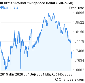 British Pound to Singapore Dollar (GBP/SGD) 3 years forex chart