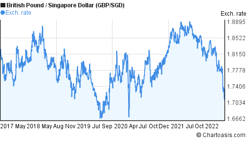 Forex singapore dollar to pound
