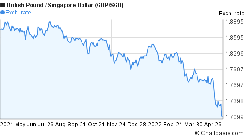 British Pound to Singapore Dollar (GBP/SGD) forex chart