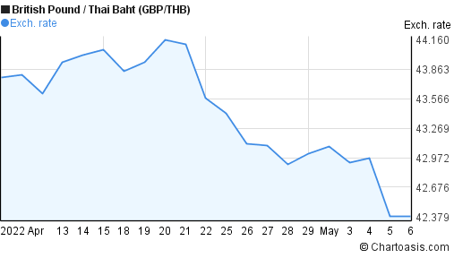 British Pound to Thai Baht (GBP/THB) 1 month forex chart
