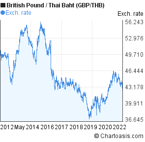 Inr to thb forex