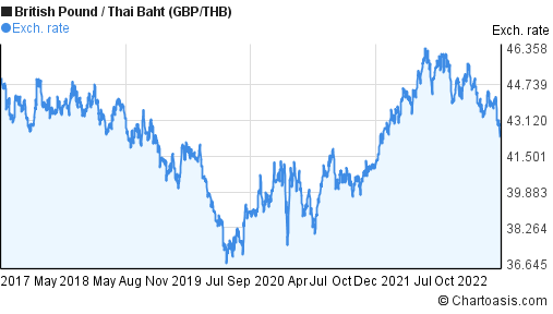 British Pound to Thai Baht (GBP/THB) 5 years forex chart