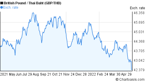 British Pound to Thai Baht (GBP/THB) forex chart