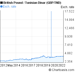 British Pound to Tunisian Dinar (GBP/TND) 10 years forex chart