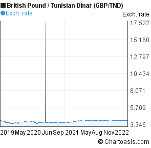 British Pound to Tunisian Dinar (GBP/TND) 3 years forex chart