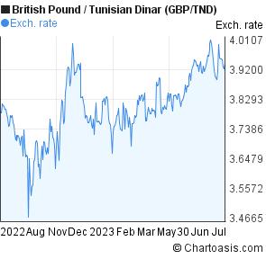Dinar rate forex