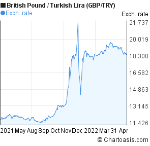 British Pound to New Turkish Lira (GBP/TRY) 1 year forex chart