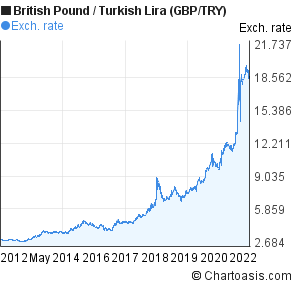 British Pound to New Turkish Lira (GBP/TRY) 10 years forex chart