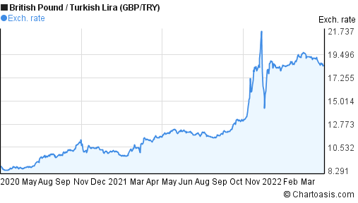 British Pound to New Turkish Lira (GBP/TRY) 2 years forex chart