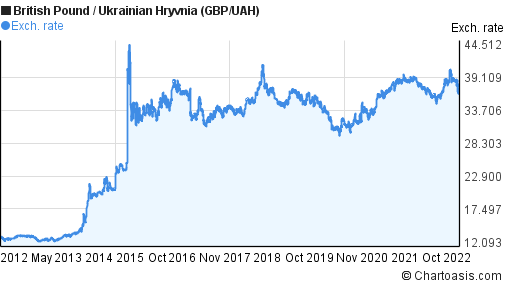 British Pound to Ukrainian Hryvnia (GBP/UAH) 10 years forex chart