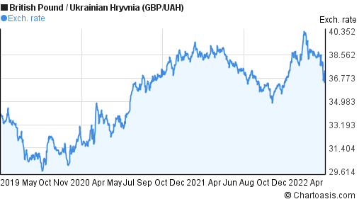 British Pound to Ukrainian Hryvnia (GBP/UAH) 3 years forex chart