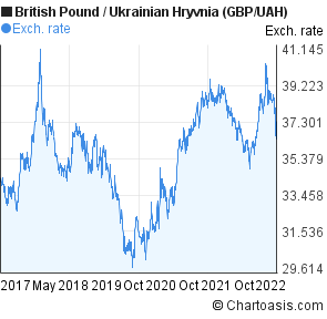 British Pound to Ukrainian Hryvnia (GBP/UAH) 5 years forex chart