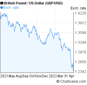 British Pound to US Dollar (GBP/USD) 1 year forex chart